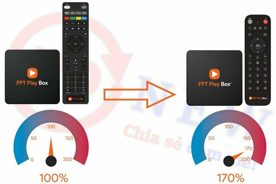 FPT Play Box+ 2019 - Thiết bị trợ lý thông minh của gia đình bạn | HDnew - Chia sẻ đam mê