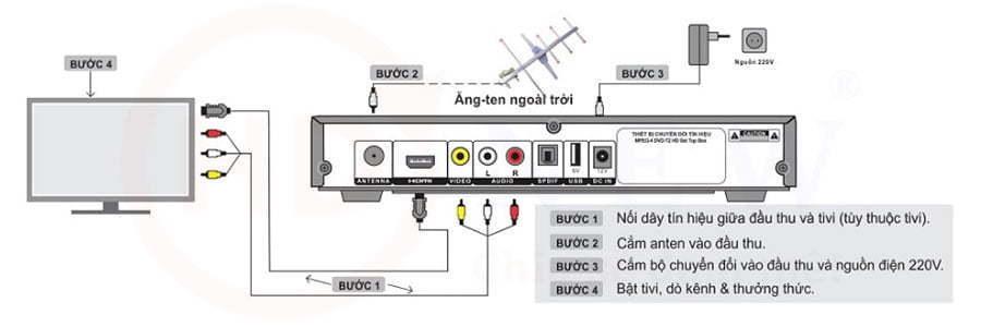 Anten DVB-T2 (loại xương cá) kèm 15m dây tín hiệu | HDnew - Chia sẻ đam mê