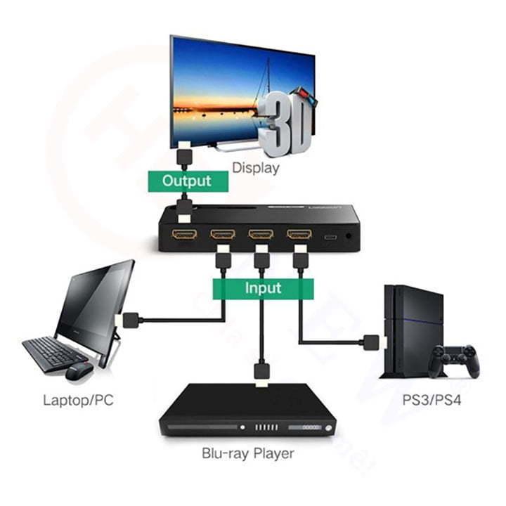Bộ gộp HDMI 3 vào 1 ra hỗ trợ 3D Full HD chính hãng UGREEN UG-40234 cao cấp màu đen | HDnew - Chia sẻ đam mê