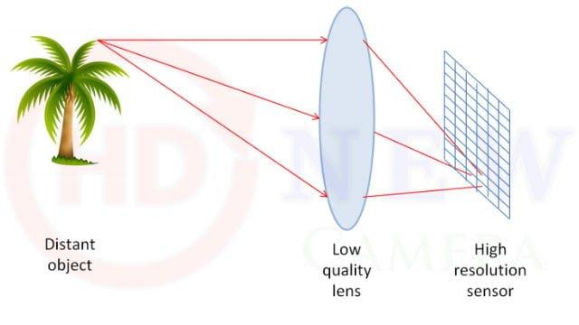 Chất lượng hình ảnh camera quan sát phụ thuộc vào những yếu tố nào?   HDnew CCTV